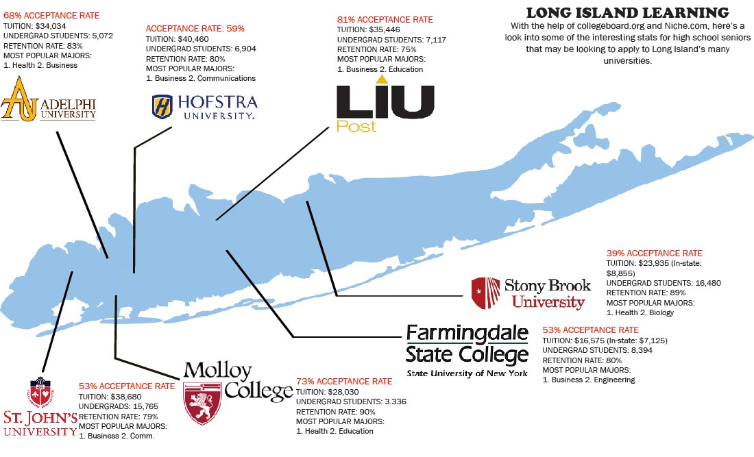 Top Colleges On Long Island Ny